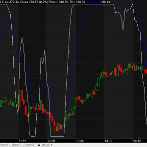Trend Intensity Index